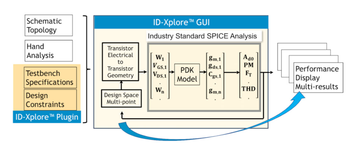 FDSOI Design - Intento Design